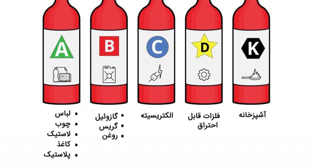انتخاب بهترین نوع کپسول آتش نشانی